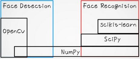 detection_vs_recognition