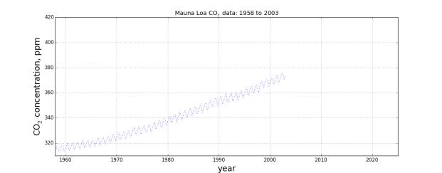 co2_data_2005